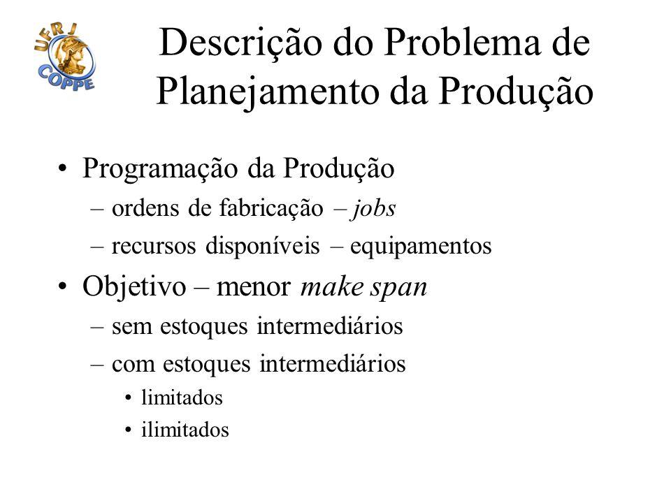 Descrição do Problema de Planejamento da Produção Programação da Produção –ordens de fabricação – jobs –recursos disponíveis – equipamentos Objetivo –