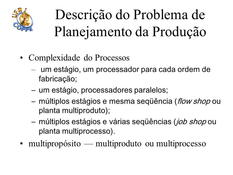 Descrição do Problema de Planejamento da Produção Complexidade do Processos – um estágio, um processador para cada ordem de fabricação; –um estágio, p