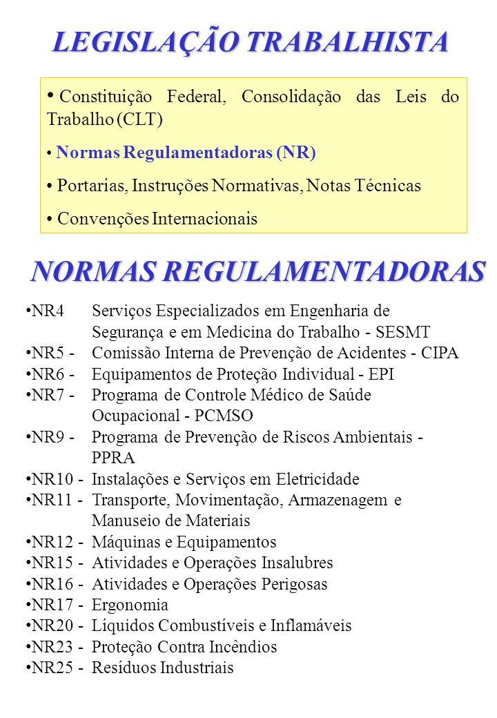 LEGISLAÇÃO TRABALHISTA Constituição Federal, Consolidação das Leis do Trabalho (CLT) Normas Regulamentadoras (NR) Portarias, Instruções Normativas, No
