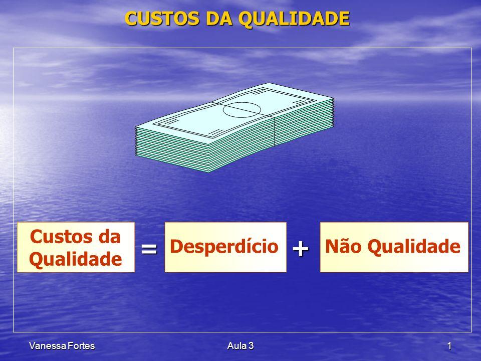 Vanessa FortesAula 31 CUSTOS DA QUALIDADE Custos da Qualidade DesperdícioNão Qualidade = +
