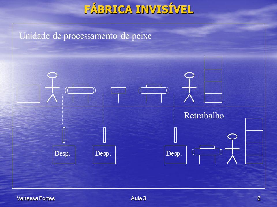 Vanessa FortesAula 32 FÁBRICA INVISÍVEL Unidade de processamento de peixe Desp. Retrabalho