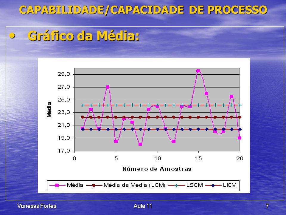 Vanessa FortesAula 117 Gráfico da Média: Gráfico da Média: CAPABILIDADE/CAPACIDADE DE PROCESSO