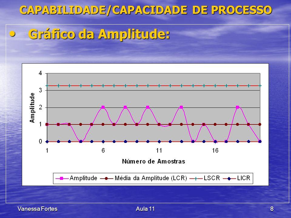 Vanessa FortesAula 118 Gráfico da Amplitude: Gráfico da Amplitude: CAPABILIDADE/CAPACIDADE DE PROCESSO