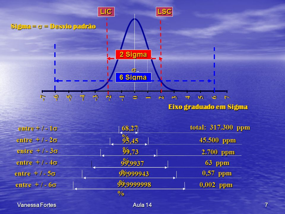 Vanessa FortesAula 147 Sigma = = Desvio padrão -7 -6 -5 -4-3 -2 012 3 4 56 7 Eixo graduado em Sigma 68,27 % 95,45 % 99,73 % 99,9937 % 99,999943 % 99,9