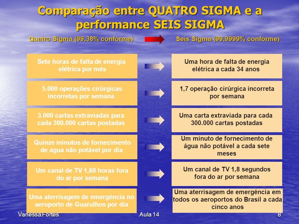 Vanessa FortesAula 148 Comparação entre QUATRO SIGMA e a performance SEIS SIGMA Quatro Sigma (99,38% conforme) Sete horas de falta de energia elétrica