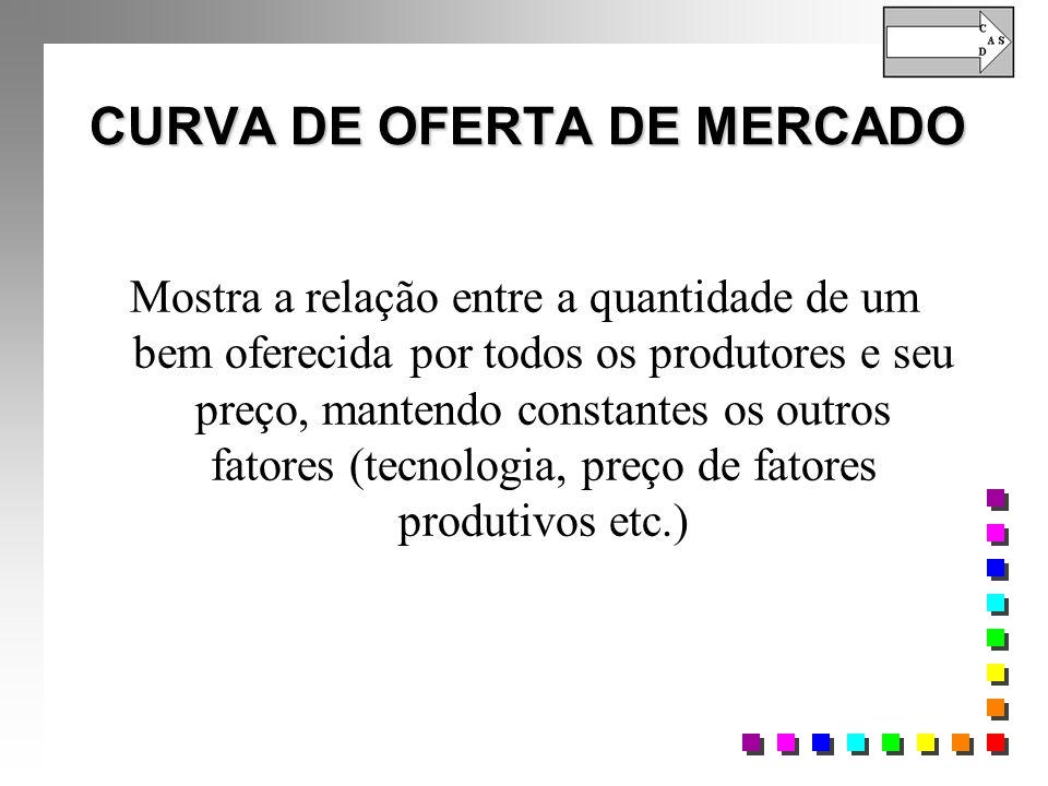 CURVA DE OFERTA DE MERCADO Mostra a relação entre a quantidade de um bem oferecida por todos os produtores e seu preço, mantendo constantes os outros fatores (tecnologia, preço de fatores produtivos etc.)