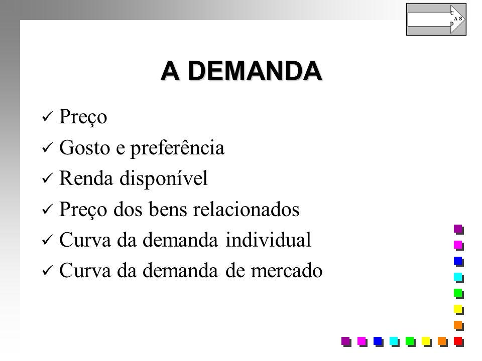 A DEMANDA Preço Gosto e preferência Renda disponível Preço dos bens relacionados Curva da demanda individual Curva da demanda de mercado