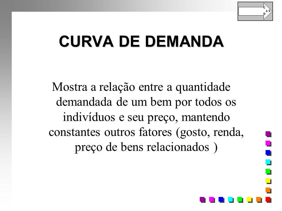 CURVA DE DEMANDA Mostra a relação entre a quantidade demandada de um bem por todos os indivíduos e seu preço, mantendo constantes outros fatores (gosto, renda, preço de bens relacionados )