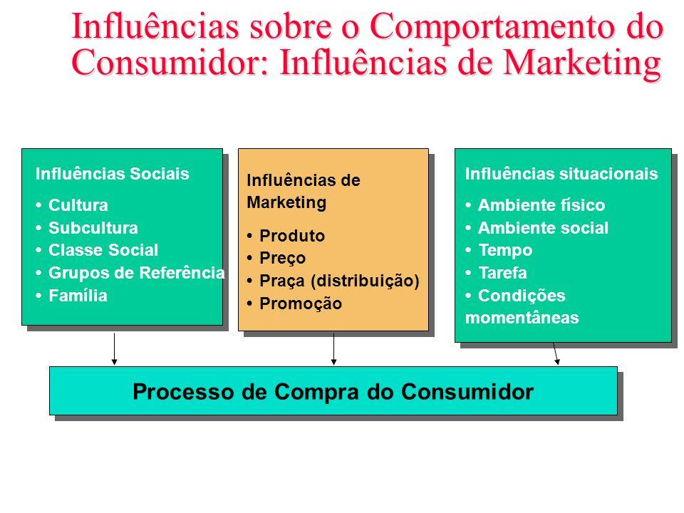 Slide 6-9 Influências sobre o Comportamento do Consumidor: Influências de Marketing Influências Sociais CulturaSubculturaClasse SocialGrupos de Referê