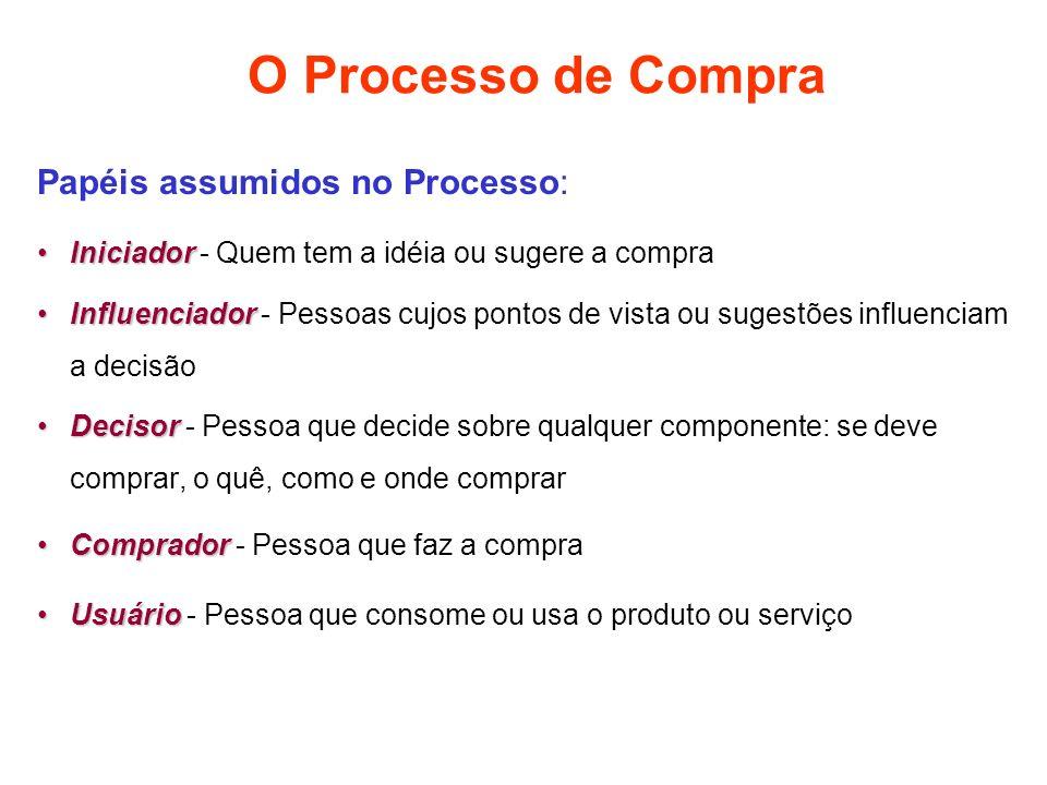 O Processo de Compra Papéis assumidos no Processo: IniciadorIniciador - Quem tem a idéia ou sugere a compra InfluenciadorInfluenciador - Pessoas cujos