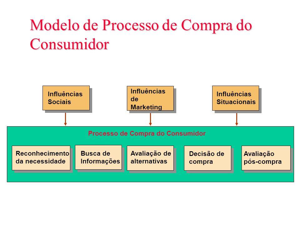 Modelo de Processo de Compra do Consumidor Figura 6.1 Avaliação pós-compra Reconhecimento da necessidade Busca de Informações Avaliação de alternativa