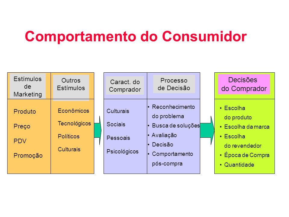 Comportamento do Consumidor Estímulos de Marketing Outros Estímulos Caract. do Comprador Processo de Decisão Decisões do Comprador Produto Preço PDV P