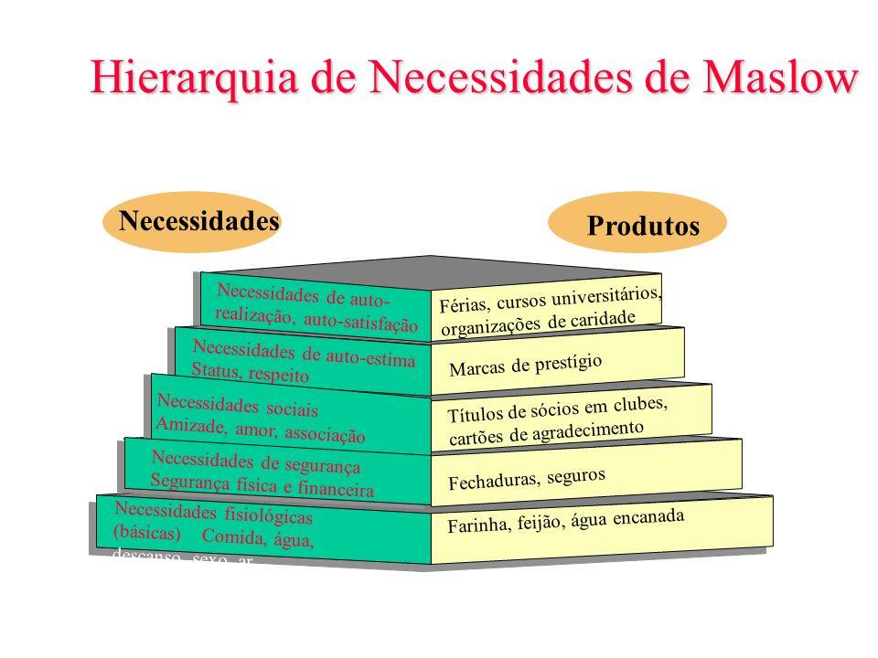 Figura 6.2 Slide 6-2 Hierarquia de Necessidades de Maslow Férias, cursos universitários, organizações de caridade Necessidades sociais Amizade, amor,