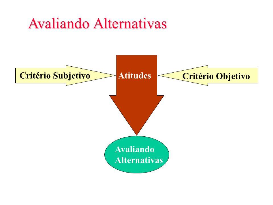Slide 6-5 Decisão de Compra Avaliando Alternativas Decisão de Compra Opção pela Compra no futuro Opção por não comprar Compra Instantânea