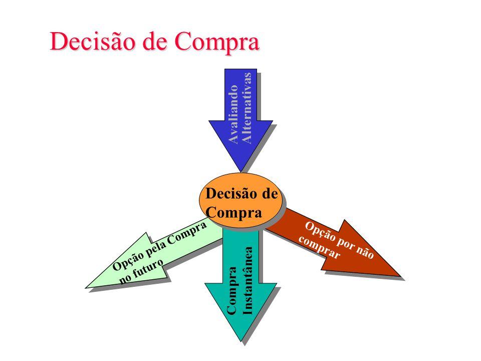 Slide 6-6 Avaliando a Compra Figura 6.4 Insatisfação Baixo Valor Reconhecimento de Necessidade Busca de Informação, etc..