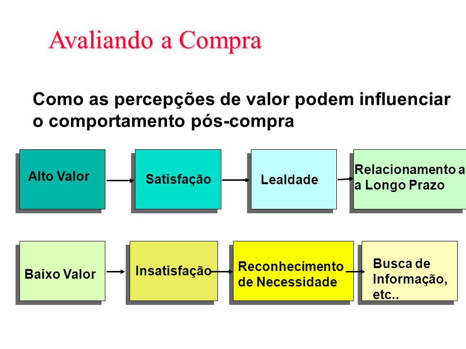 Slide 6-6 Avaliando a Compra Figura 6.4 Insatisfação Baixo Valor Reconhecimento de Necessidade Busca de Informação, etc.. Satisfação Alto Valor Lealda