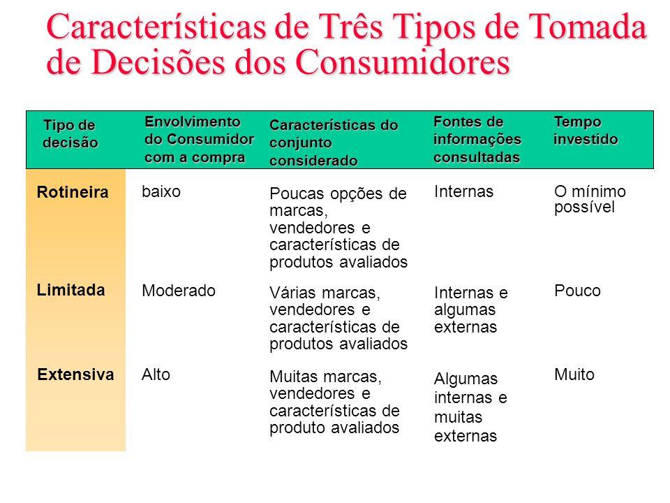 Características de Três Tipos de Tomada de Decisões dos Consumidores Tabela 6.1 Tipo de decisão Rotineira Envolvimento do Consumidor com a compra Limi