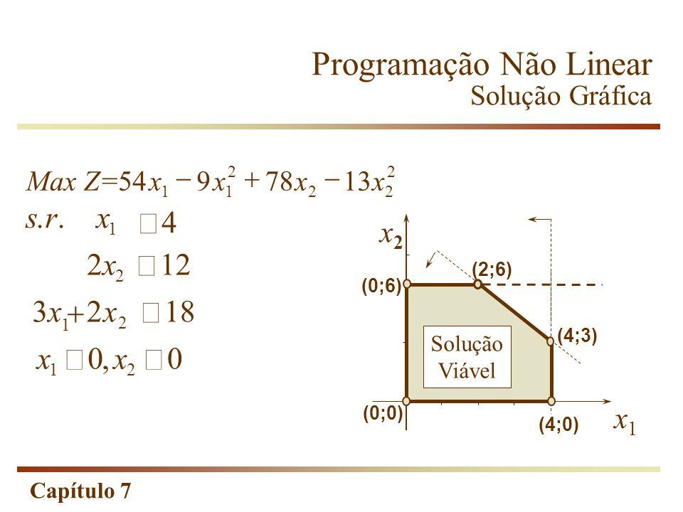 Capítulo 7 1 2x2x 12 2 3x3xx 218 1 2 srx 4.. xx 00 12, MaxZ=xxxx 5497813 11 2 22 2 Programação Não Linear Solução Gráfica x2x2 x1x1 (0;6) (2;6) (0;0)