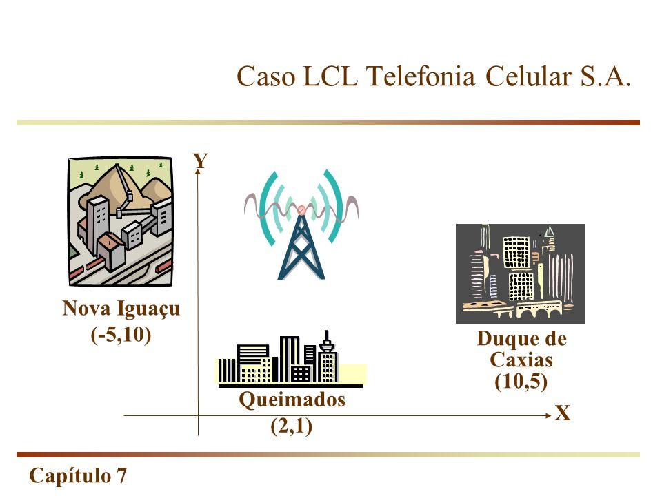 Capítulo 7 Caso LCL Telefonia Celular S.A. Nova Iguaçu (-5,10) Queimados (2,1) Duque de Caxias (10,5) X Y