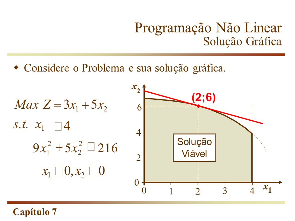 Capítulo 7 Considere o Problema e sua solução gráfica. MaxZxx 35 12 1 s.t.x 4 xx 00 12, 95216 1 2 2 2 xx Programação Não Linear Solução Gráfica 0 x 2
