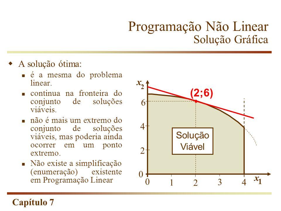 Capítulo 7 A solução ótima: é a mesma do problema linear. continua na fronteira do conjunto de soluções viáveis. não é mais um extremo do conjunto de