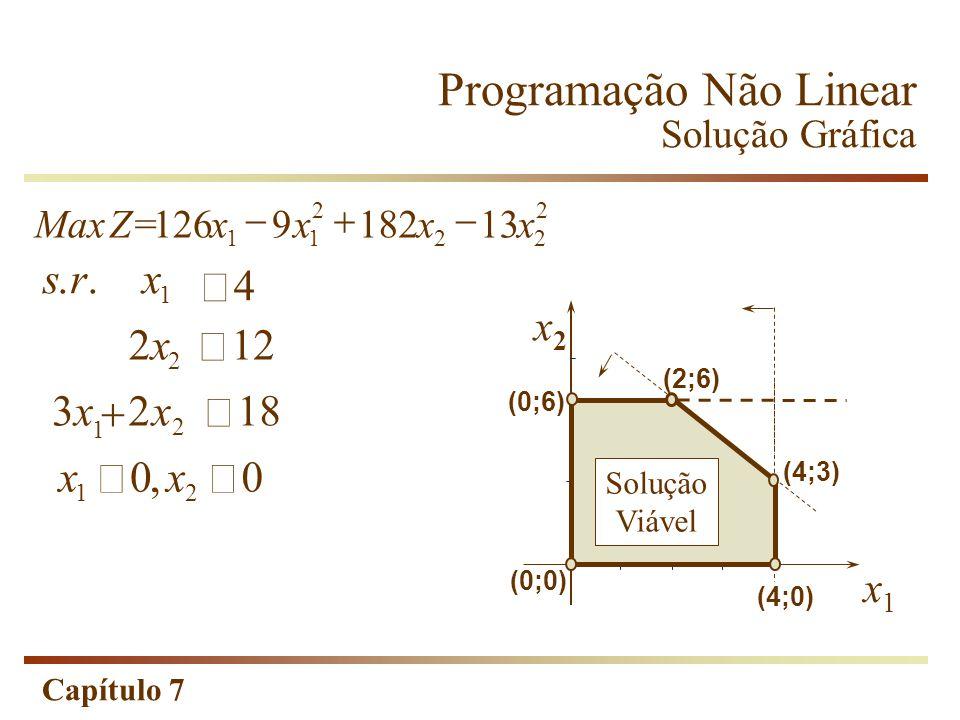 Capítulo 7 1 2x2x 12 2 3x3xx 218 1 2 srx 4.. xx 00 12, MaxZ=xxxx 126918213 11 2 22 2 Programação Não Linear Solução Gráfica x2x2 x1x1 (0;6) (2;6) (0;0