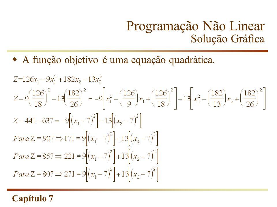 Capítulo 7 A função objetivo é uma equação quadrática. Programação Não Linear Solução Gráfica