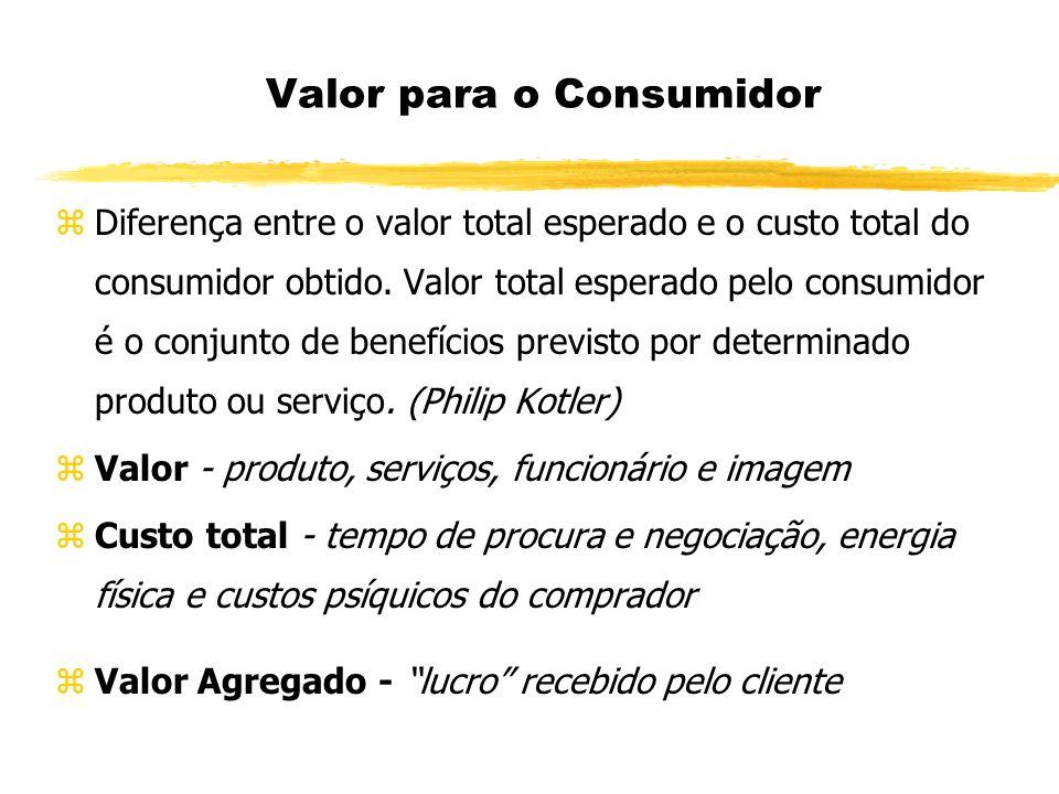 Valor para o Consumidor zDiferença entre o valor total esperado e o custo total do consumidor obtido.