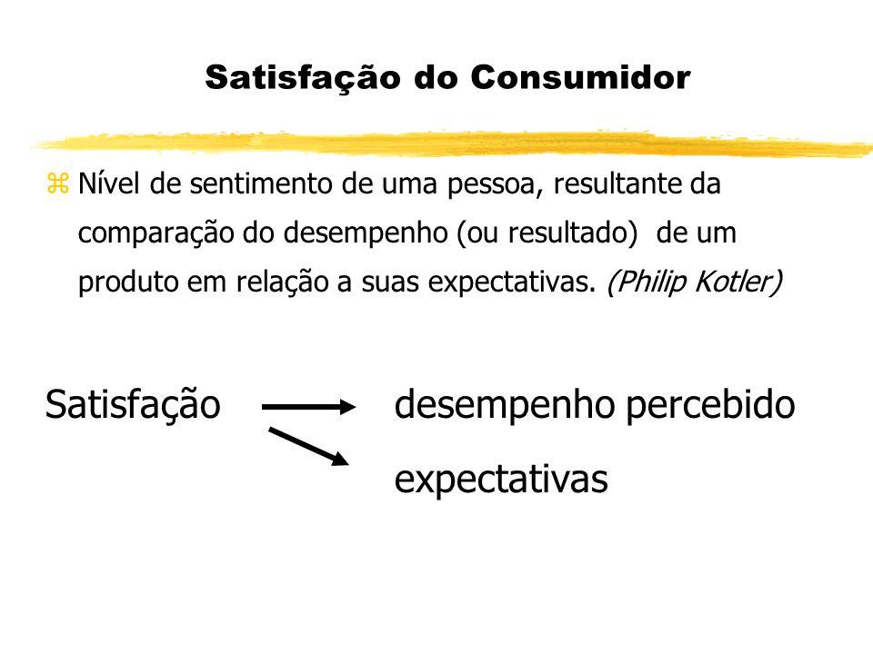 Satisfação do Consumidor zNível de sentimento de uma pessoa, resultante da comparação do desempenho (ou resultado) de um produto em relação a suas exp