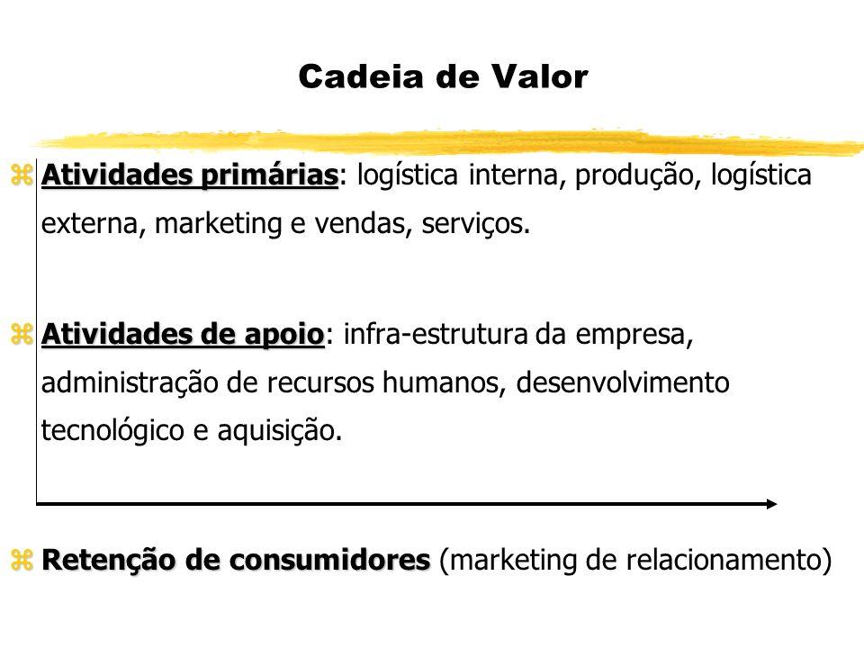 Cadeia de Valor zAtividades primárias zAtividades primárias: logística interna, produção, logística externa, marketing e vendas, serviços. zAtividades