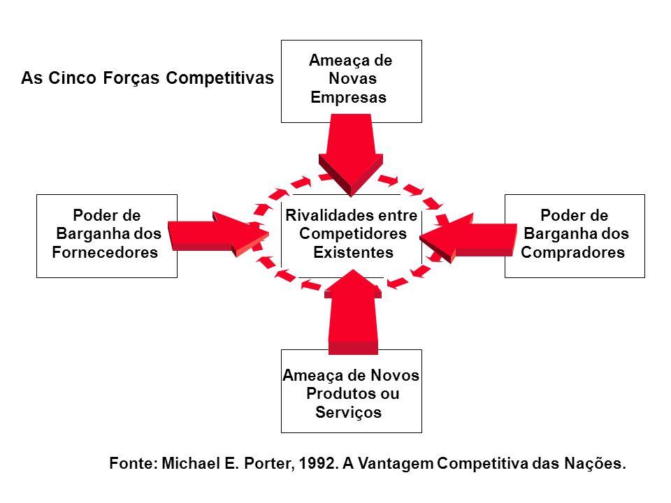 Ameaça de Novos Produtos ou Serviços Ameaça de Novas Empresas Poder de Barganha dos Fornecedores Rivalidades entre Competidores Existentes Poder de Ba