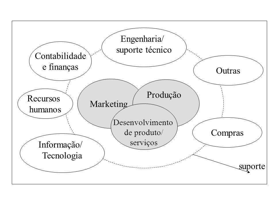 Engenharia/ suporte técnico Compras Recursos humanos Contabilidade e finanças suporte Informação/ Tecnologia Outras Marketing Desenvolvimento de produ