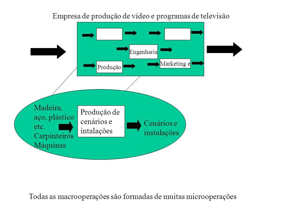 Empresa de produção de vídeo e programas de televisão Engenharia Marketing e Produção Produção de cenários e intalações Madeira, aço, plástico etc. Ca