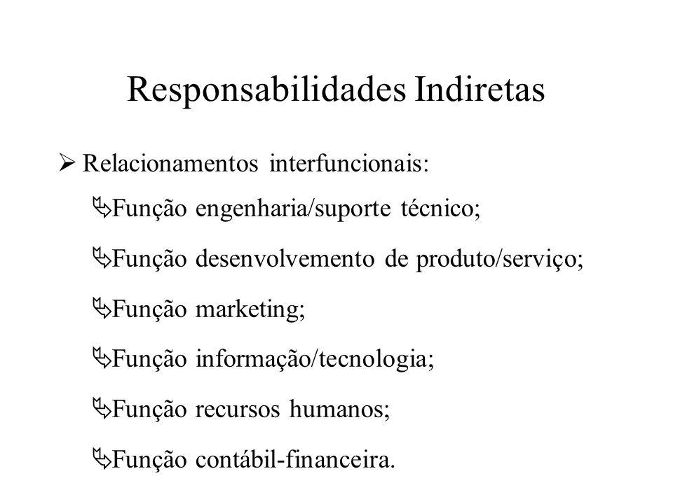 Responsabilidades Indiretas Relacionamentos interfuncionais: Função engenharia/suporte técnico; Função desenvolvemento de produto/serviço; Função mark