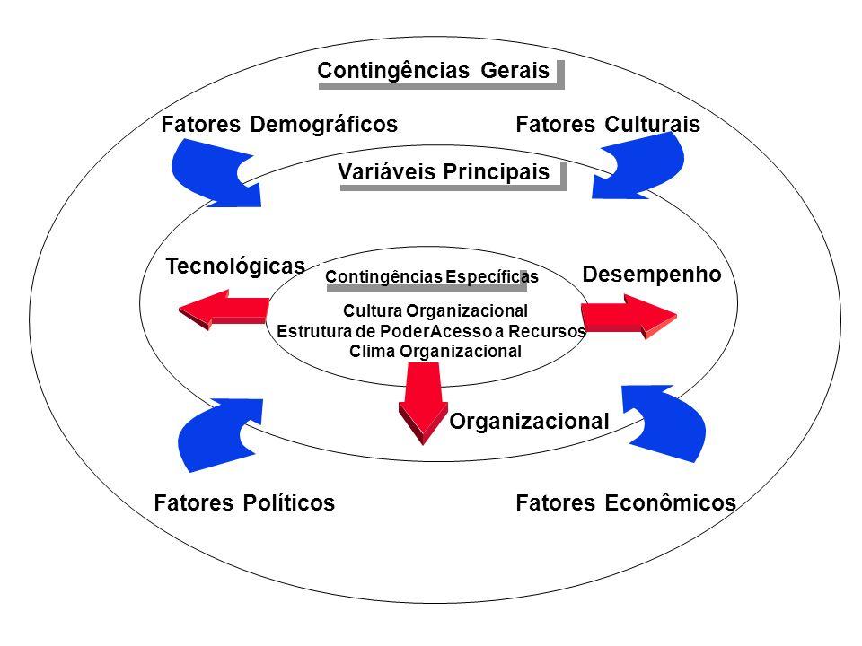 Variáveis Principais Contingências Específicas Contingências Gerais Tecnológicas Desempenho Organizacional Clima Organizacional Cultura Organizacional