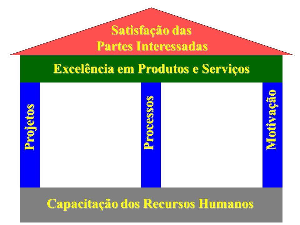 O Sistema de Produção Participação do Cliente Saídas Bens Serviços Entradas Trabalhadores Gerentes Equipamentos Matéria-prima Serviços Espaço físico Energia Informação sobre o Desempenho Operações e Transformação 13 24 5