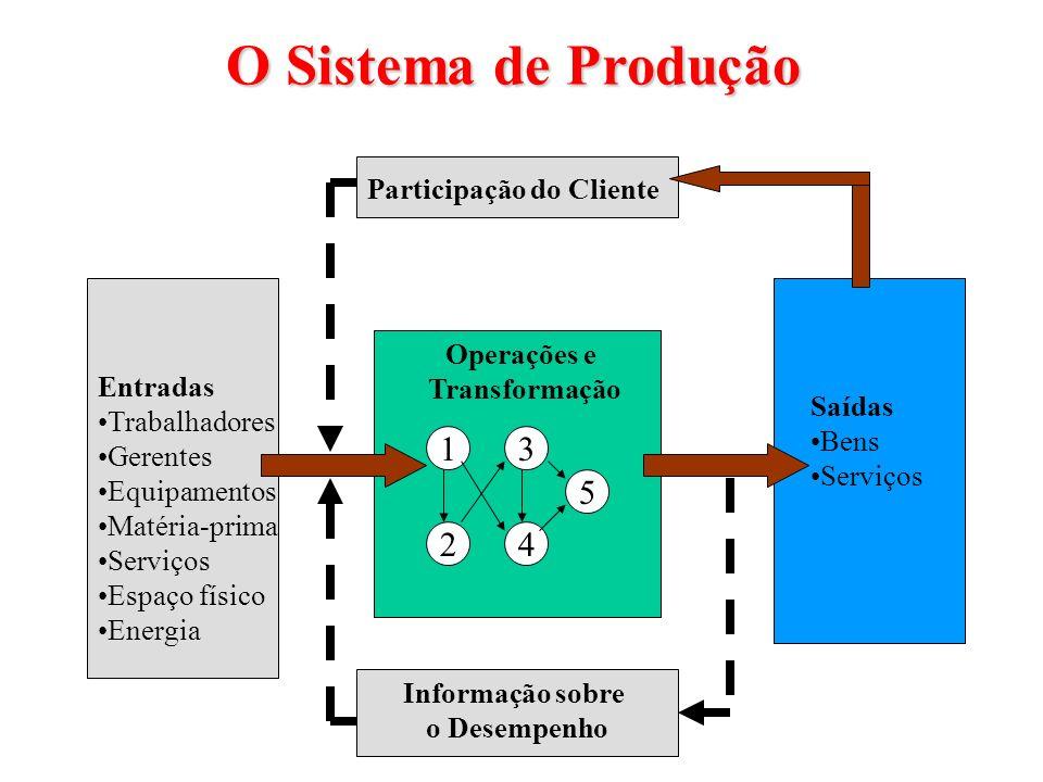 Responsabilidades Indiretas Relacionamentos interfuncionais: Função engenharia/suporte técnico; Função desenvolvemento de produto/serviço; Função marketing; Função informação/tecnologia; Função recursos humanos; Função contábil-financeira.