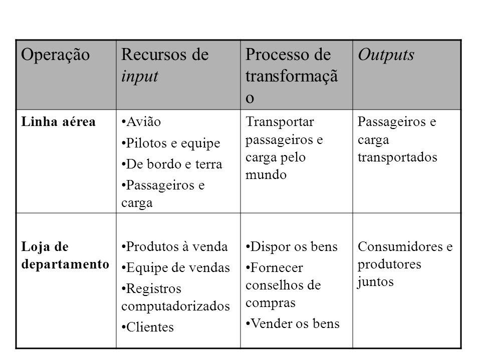OperaçãoRecursos de input Processo de transformaçã o Outputs Linha aéreaAvião Pilotos e equipe De bordo e terra Passageiros e carga Transportar passag