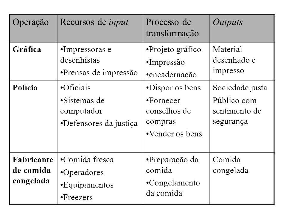 Diferenças entre Manufatura e Serviços MANUFATURA O produto é físico e durável.