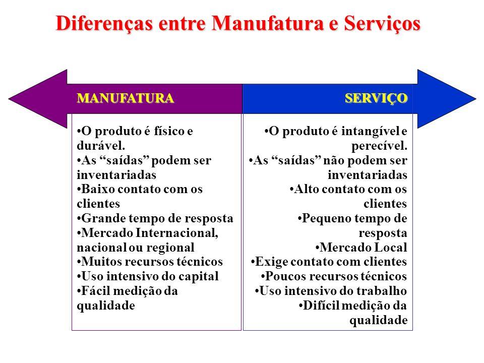 Diferenças entre Manufatura e Serviços MANUFATURA O produto é físico e durável. As saídas podem ser inventariadas Baixo contato com os clientes Grande
