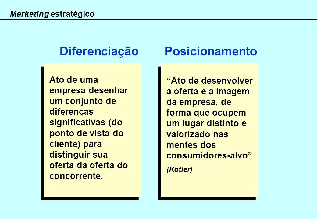 Marketing estratégico Ato de uma empresa desenhar um conjunto de diferenças significativas (do ponto de vista do cliente) para distinguir sua oferta d