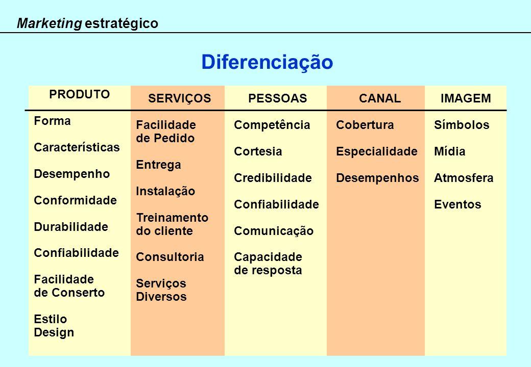 Marketing estratégico Diferenciação PRODUTO Forma Características Desempenho Conformidade Durabilidade Confiabilidade Facilidade de Conserto Estilo De