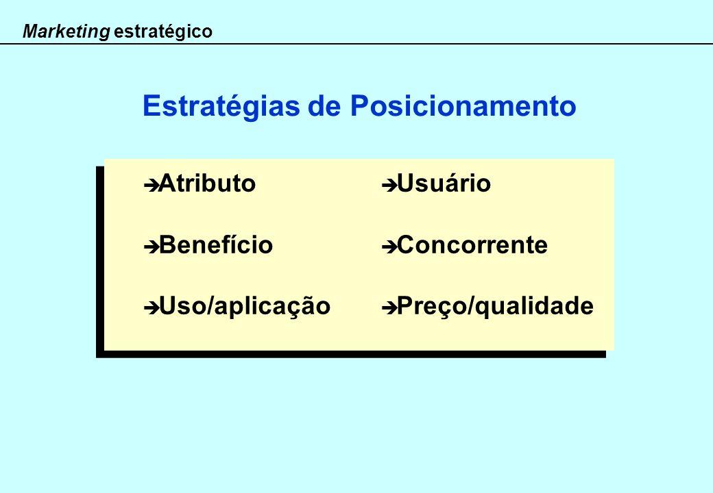 Marketing estratégico Estratégias de Posicionamento Atributo Benefício Uso/aplicação Usuário Concorrente Preço/qualidade