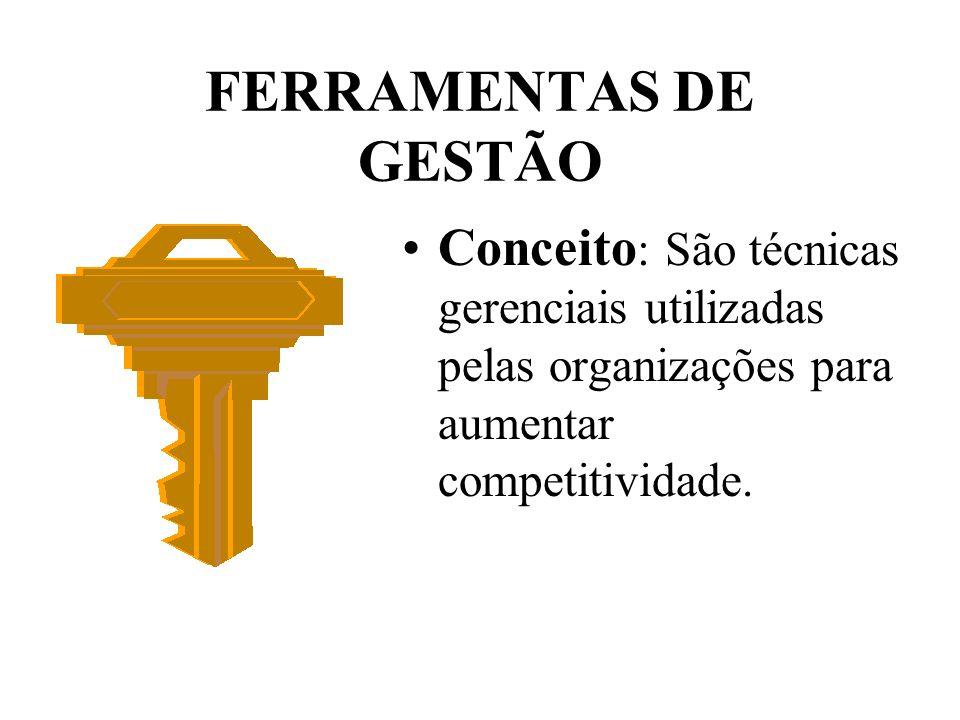 FERRAMENTAS DE GESTÃO Conceito : São técnicas gerenciais utilizadas pelas organizações para aumentar competitividade.