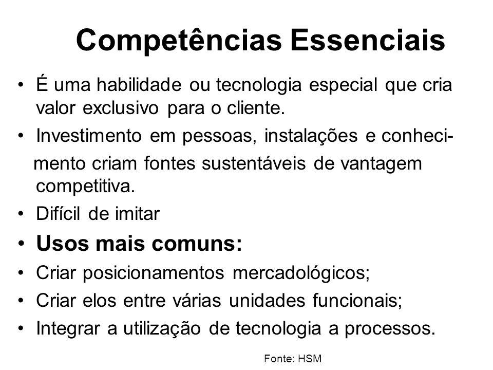 Competências Essenciais É uma habilidade ou tecnologia especial que cria valor exclusivo para o cliente. Investimento em pessoas, instalações e conhec