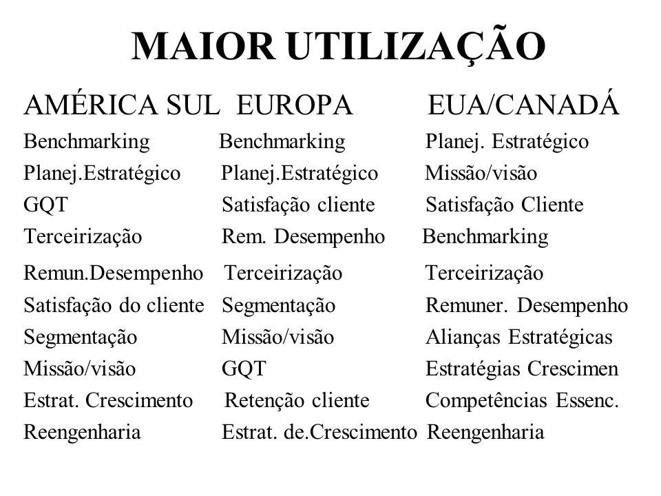 MAIOR UTILIZAÇÃO AMÉRICA SUL EUROPA EUA/CANADÁ Benchmarking Benchmarking Planej. Estratégico Planej.Estratégico Planej.Estratégico Missão/visão GQTSat