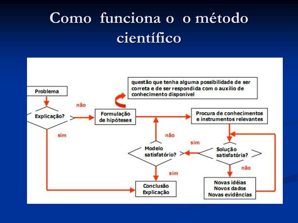 Como funciona… HIPÓTESE / PROBLEMA (uma pressuposição sobre o conhecimento) OBSERVAÇÃO / EXPERIMENTAÇÃO (coleta de dados sobre o fenômeno) TESE (comprovação do conhecimento) Modelo (representação do conhecimento) Predição (nova pressuposição sobre o conhecimento)