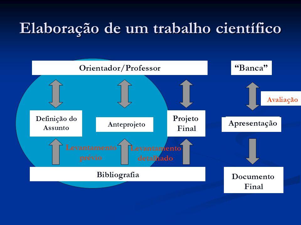 Elaboração de um trabalho científico Banca Orientador/Professor Definição do Assunto Anteprojeto Projeto Final Apresentação Documento Final Bibliograf