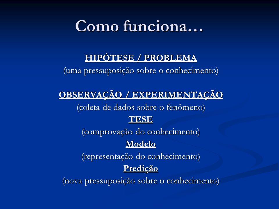Como funciona… HIPÓTESE / PROBLEMA (uma pressuposição sobre o conhecimento) OBSERVAÇÃO / EXPERIMENTAÇÃO (coleta de dados sobre o fenômeno) TESE (compr