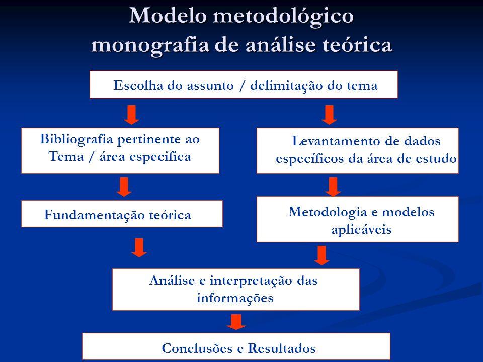 Modelo metodológico monografia de análise teórica Escolha do assunto / delimitação do tema Bibliografia pertinente ao Tema / área especifica Levantame